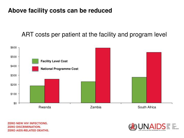 Above facility costs can be reduced