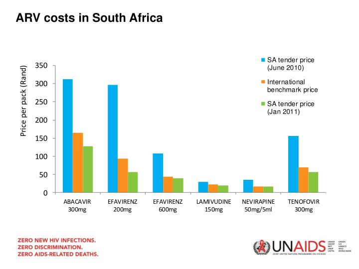 ARV costs in South Africa