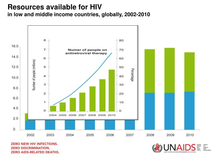Resources available for HIV