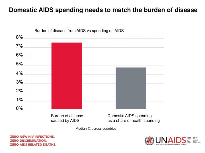 Domestic AIDS spending needs to match the burden of disease