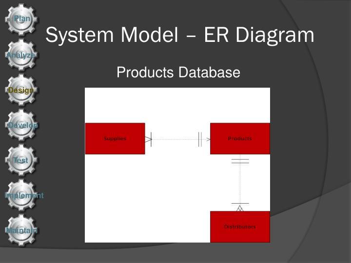System Model – ER Diagram