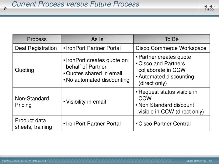 Current Process versus Future Process