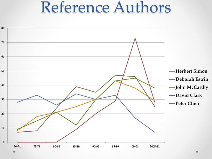 Reference Authors