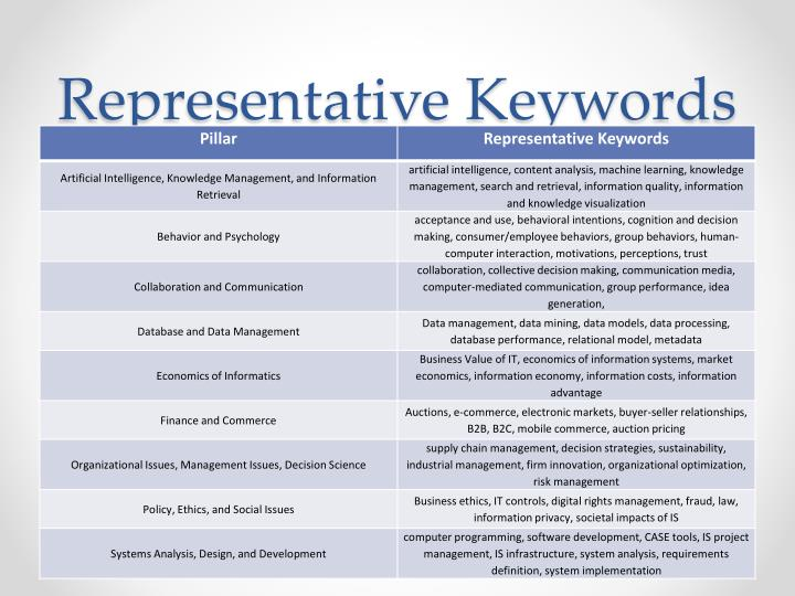 Representative Keywords