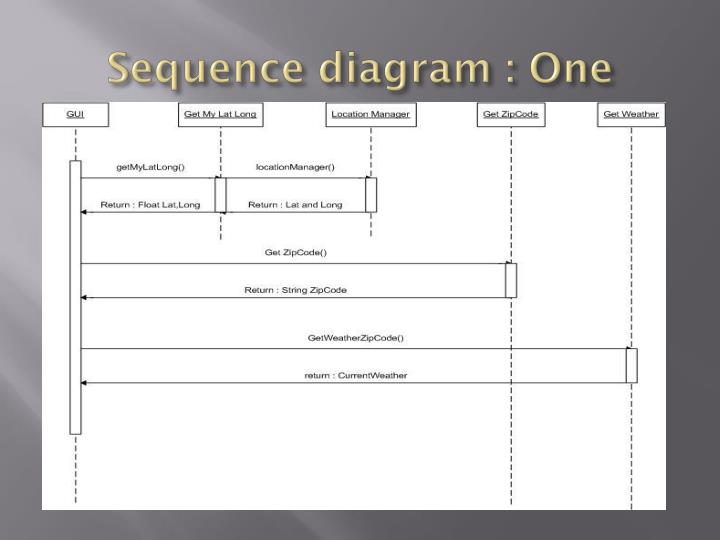 Sequence diagram : One