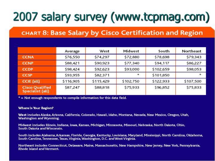2007 salary survey (www.tcpmag.com)