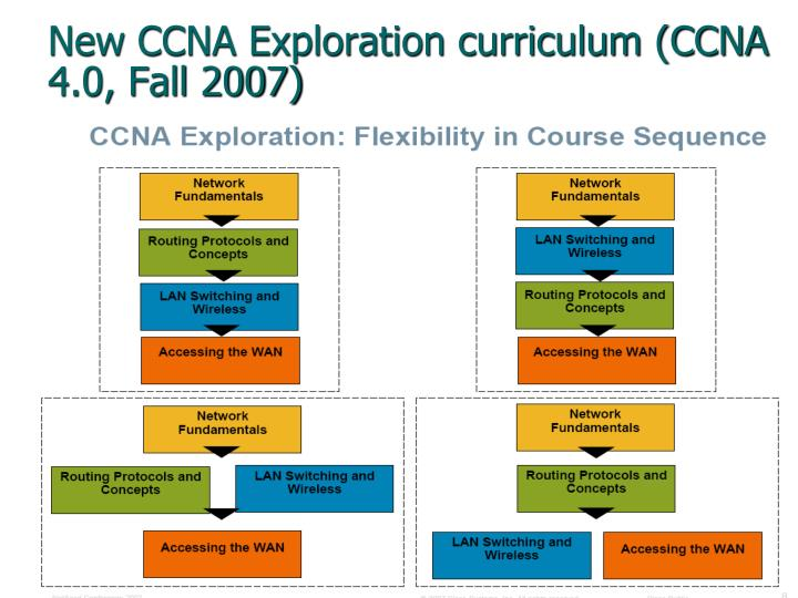 New CCNA Exploration curriculum (CCNA 4.0, Fall 2007)