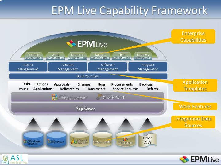 EPM Live Capability Framework