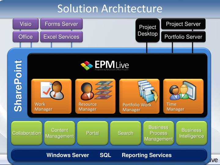 Solution Architecture