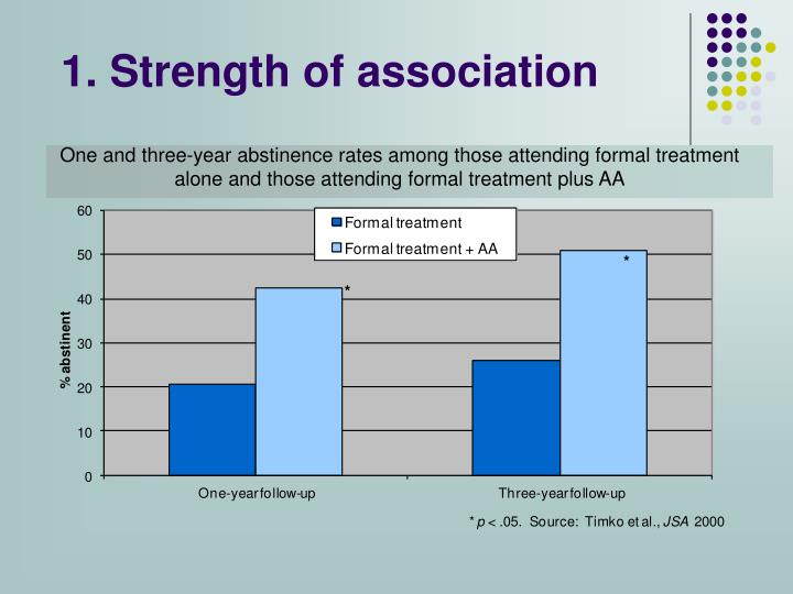 1. Strength of association