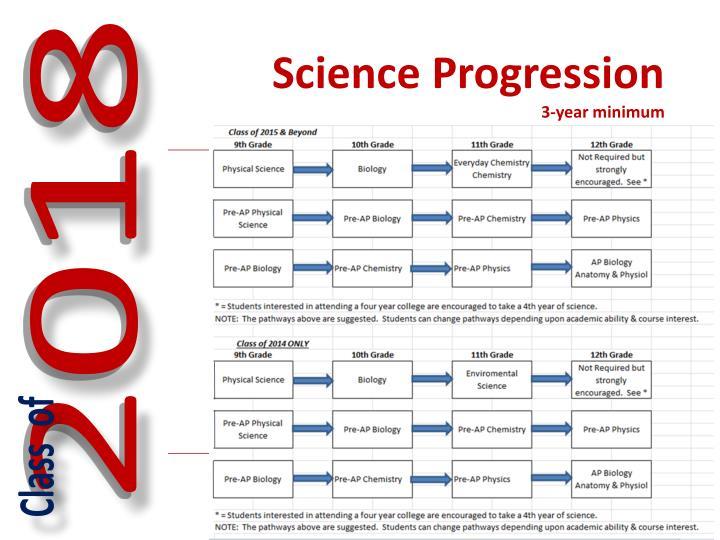 Science Progression