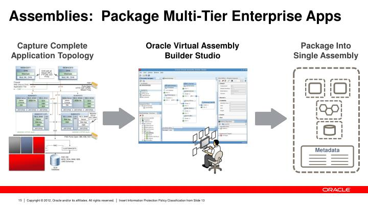 Assemblies:  Package Multi-Tier Enterprise Apps
