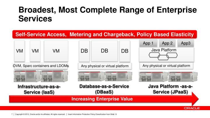 Broadest, Most Complete Range of Enterprise Services