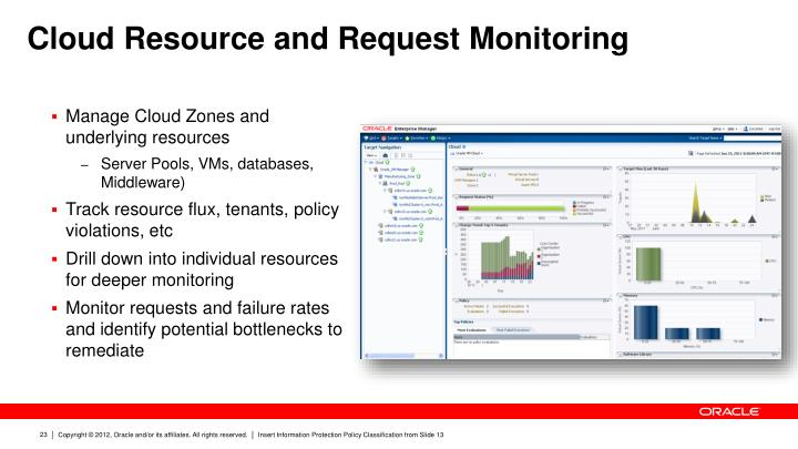 Cloud Resource and Request Monitoring