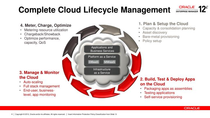 Complete Cloud Lifecycle Management
