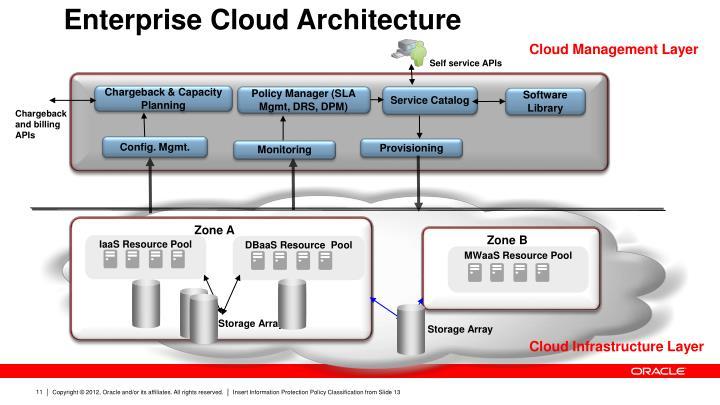 Enterprise Cloud Architecture