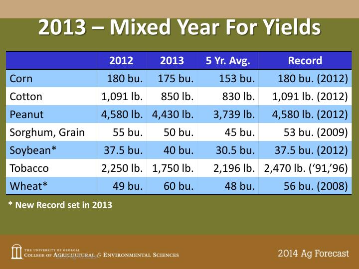 2013 – Mixed Year For Yields
