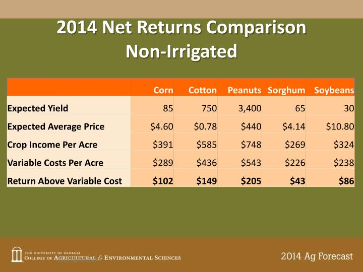 2014 Net Returns Comparison