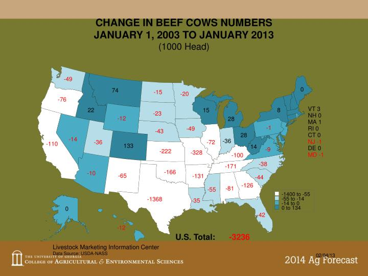 CHANGE IN BEEF COWS NUMBERS