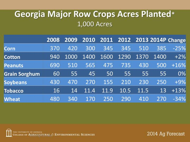 Georgia Major Row Crops Acres Planted