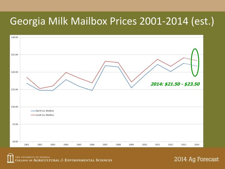 Georgia Milk Mailbox Prices 2001-2014 (est.)