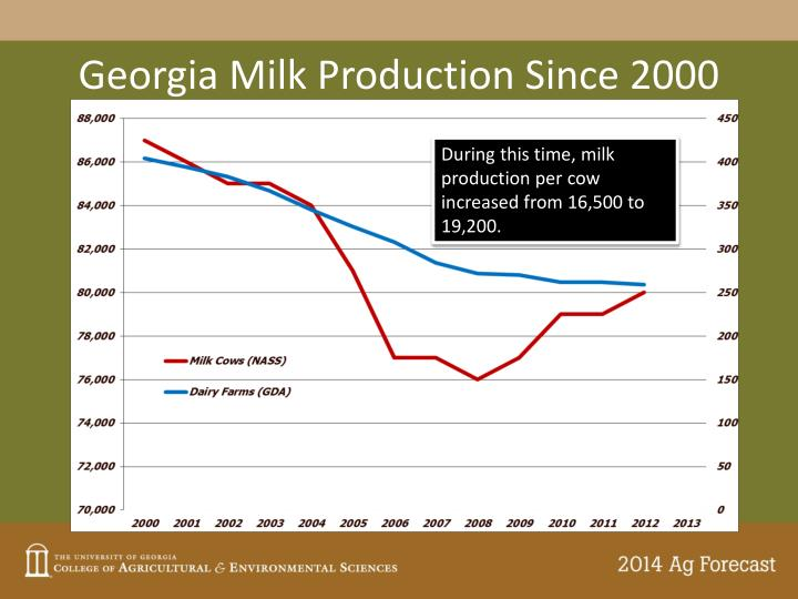 Georgia Milk Production Since 2000