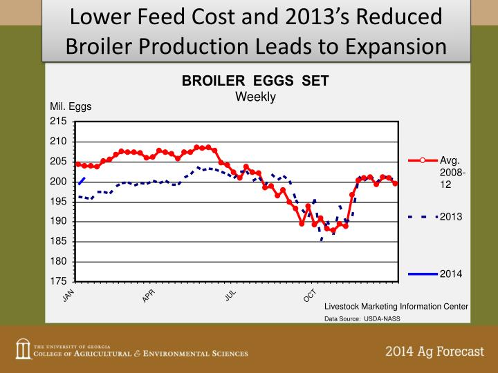 Lower Feed Cost and 2013's Reduced Broiler Production Leads to Expansion
