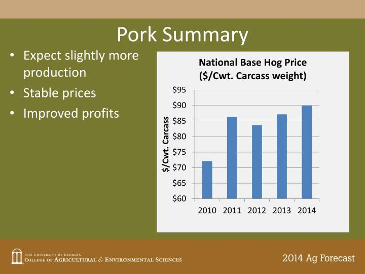 Pork Summary