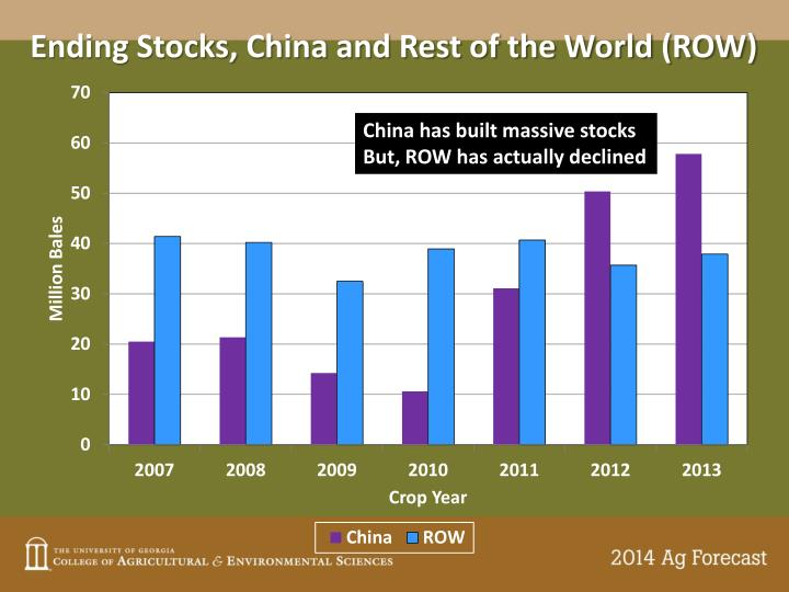 Ending Stocks, China and Rest of the World (ROW)