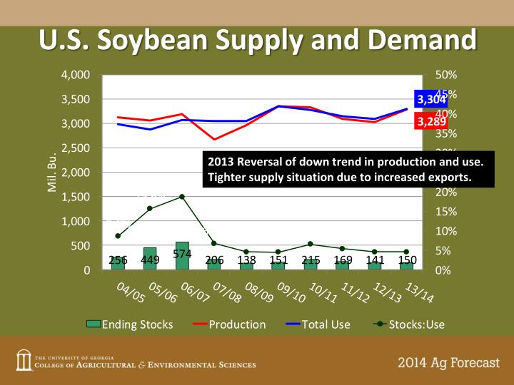 U.S. Soybean Supply and Demand