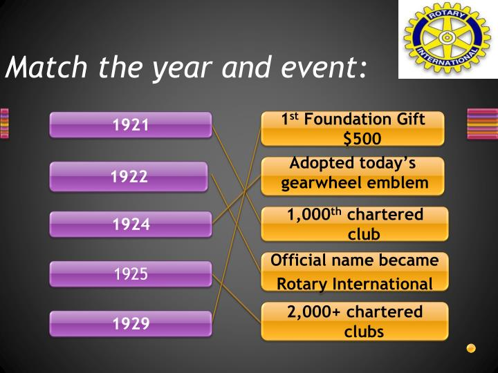 Match the year and event: