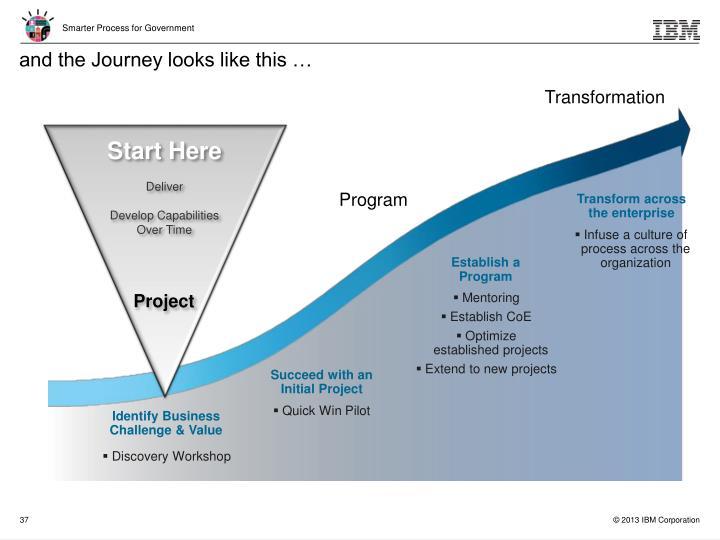 Transform across the enterprise