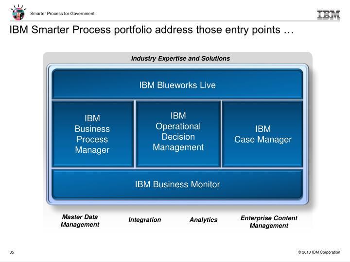 IBM Smarter Process portfolio address those entry points …