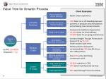 value tree for smarter process