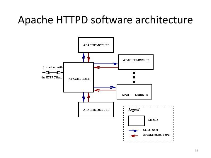 Apache HTTPD software architecture