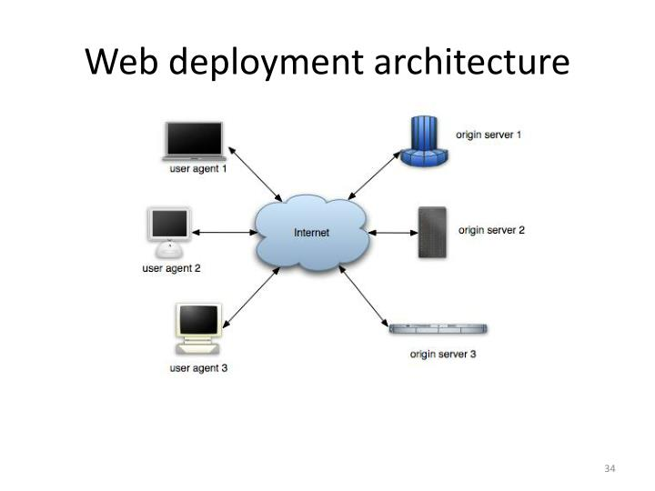 Web deployment architecture