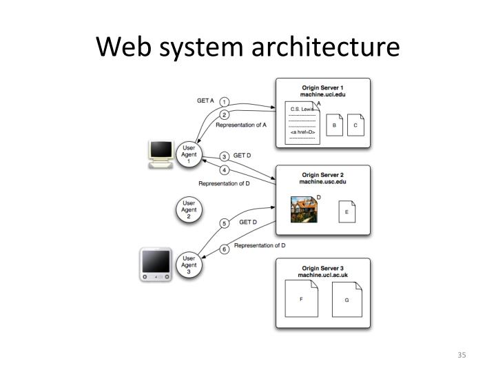 Web system architecture