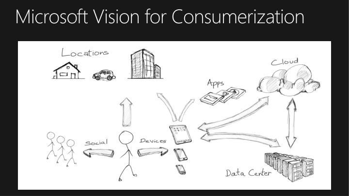 Microsoft Vision for Consumerization