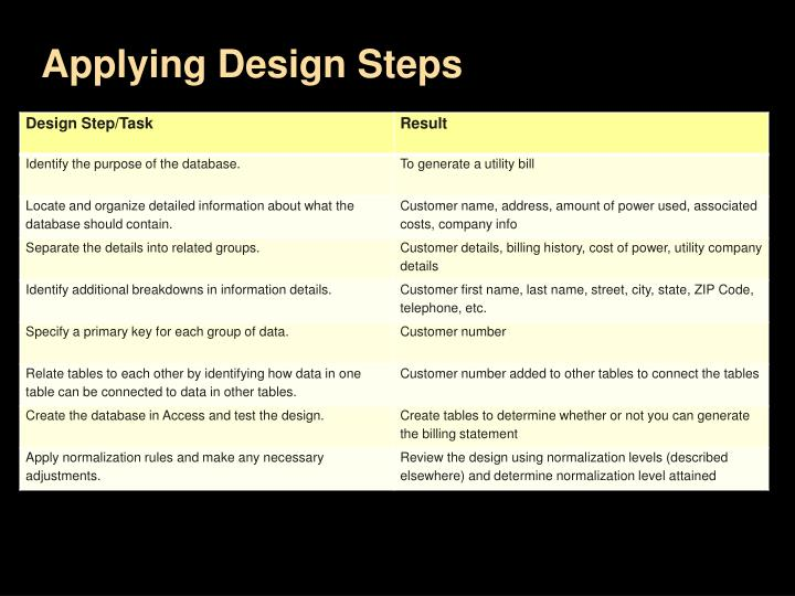 Applying Design Steps