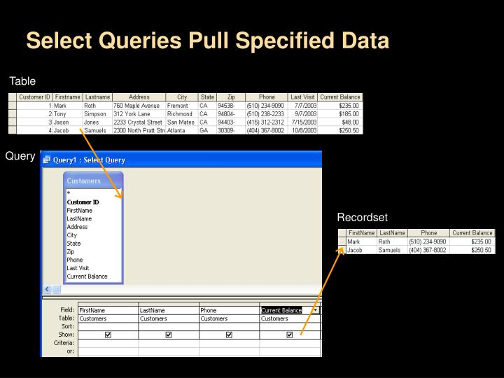 Select Queries Pull Specified Data