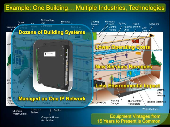 Example: One Building… Multiple Industries, Technologies