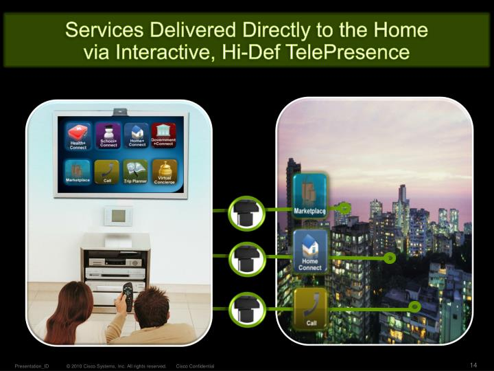 Services Delivered Directly to the Home