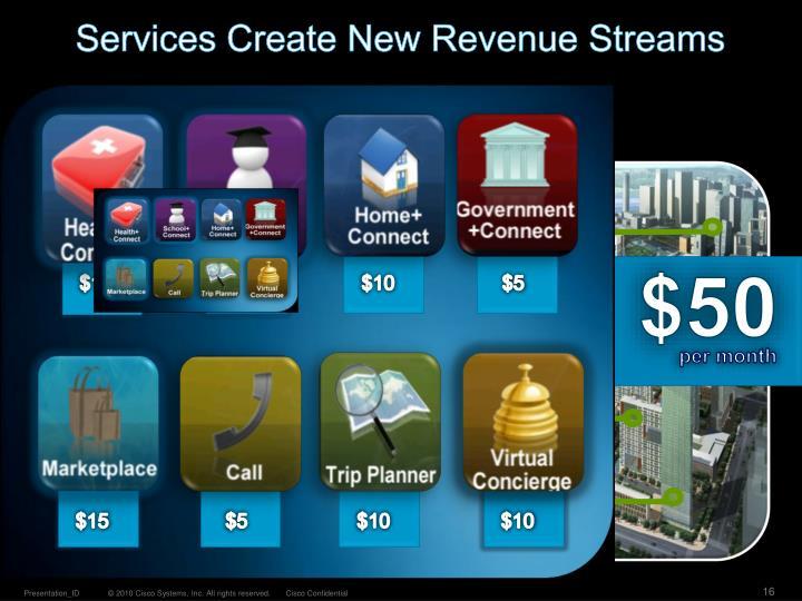 Services Create New Revenue Streams