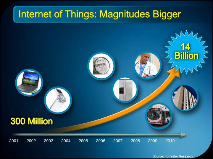 Internet of Things: Magnitudes Bigger