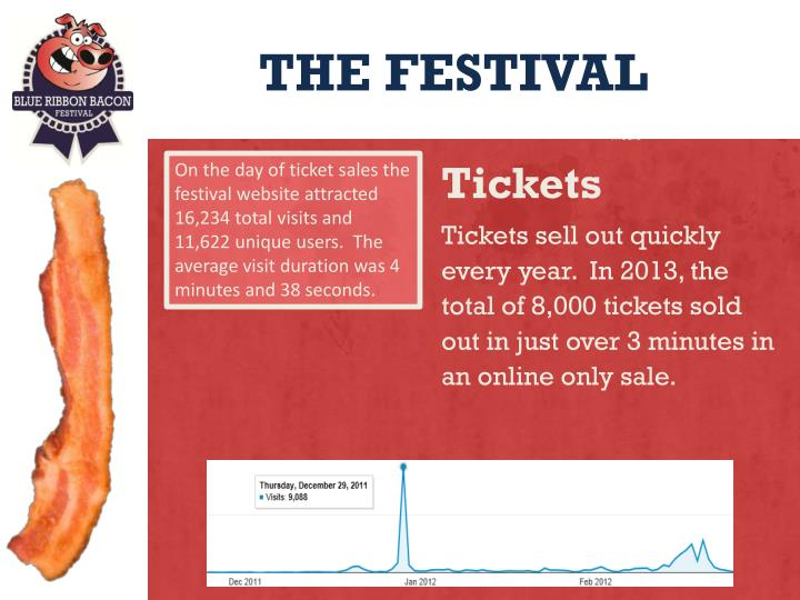 On the day of ticket sales the festival website attracted 16,234 total visits and 11,622 unique users.  The average visit duration was 4 minutes and 38 seconds.