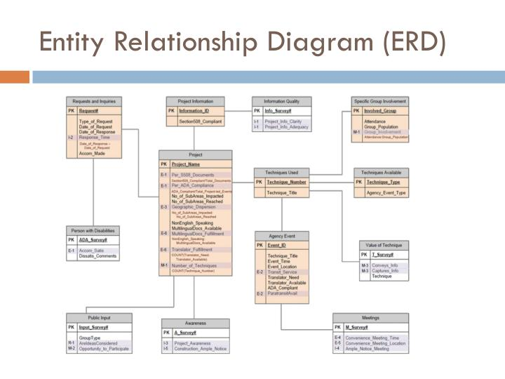 Entity Relationship Diagram (ERD)