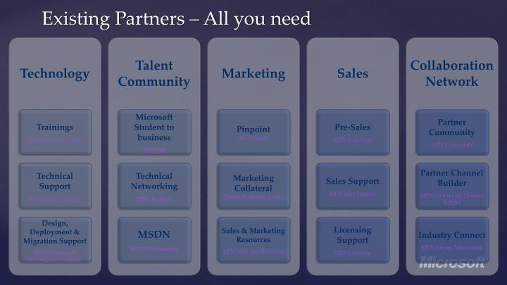 Existing Partners – All you need