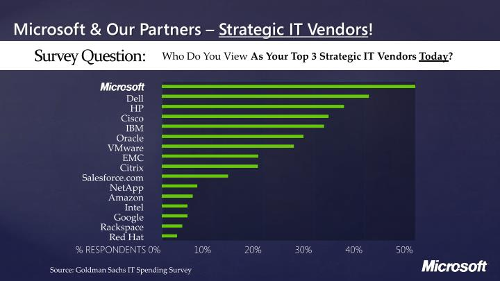 Microsoft our partners strategic it vendors