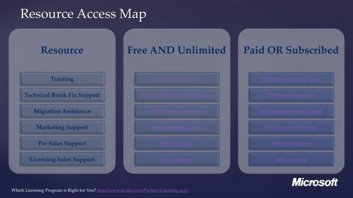 Resource Access Map