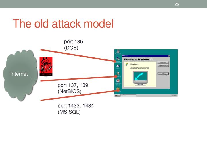 The old attack model
